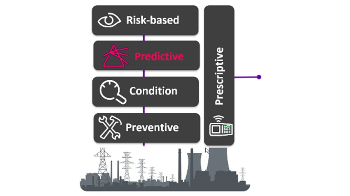 Picture of AVEVA™ Insight – Predictive Analytics