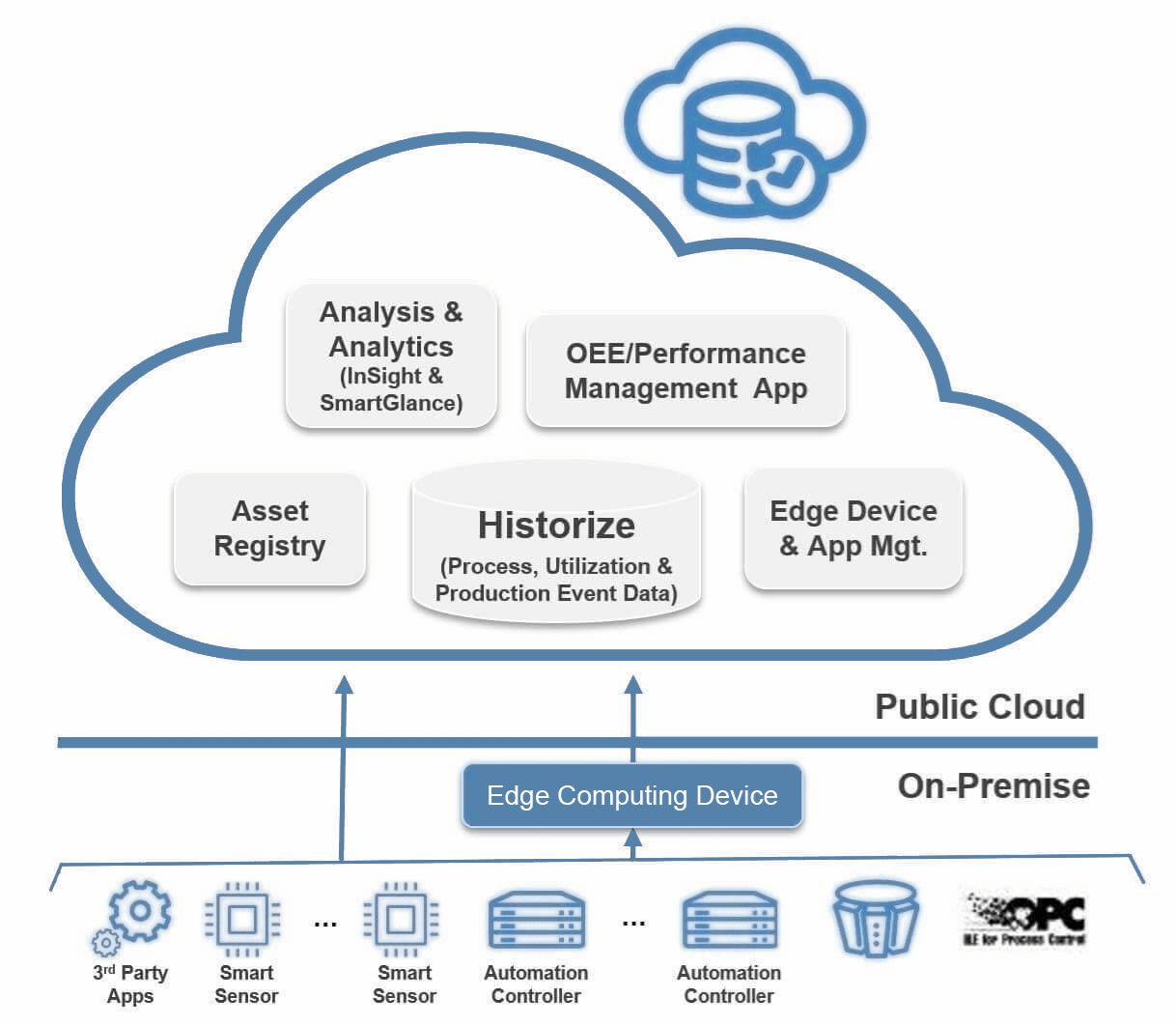 Picture of Digital Services Cloud Platform for Operations