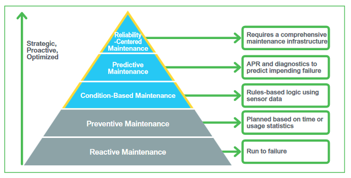 Picture of Asset Excellence Journey to Maximize Asset Availability and Reliability across Oil and Gas