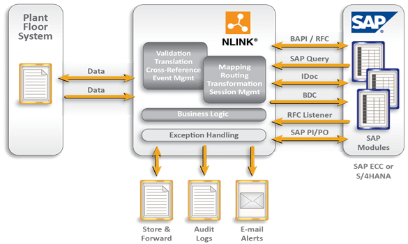 NLINK Architecture